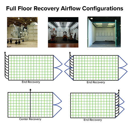 ABS has many recovery configuration options for your blast room recovery floor.